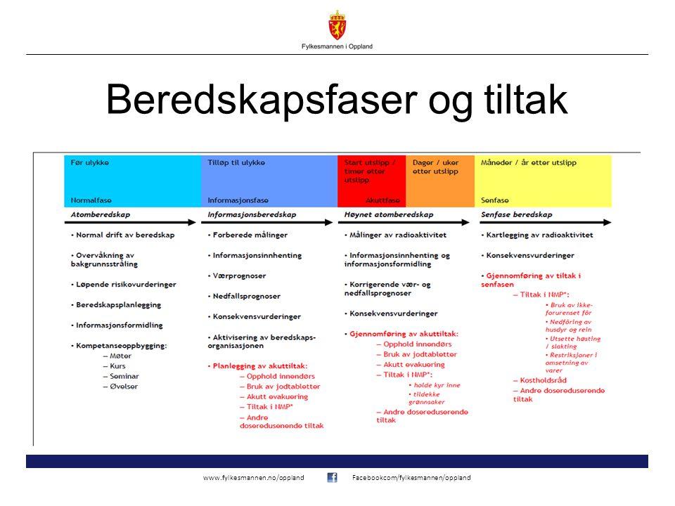 www.fylkesmannen.no/opplandFacebookcom/fylkesmannen/oppland Beredskapsfaser og tiltak