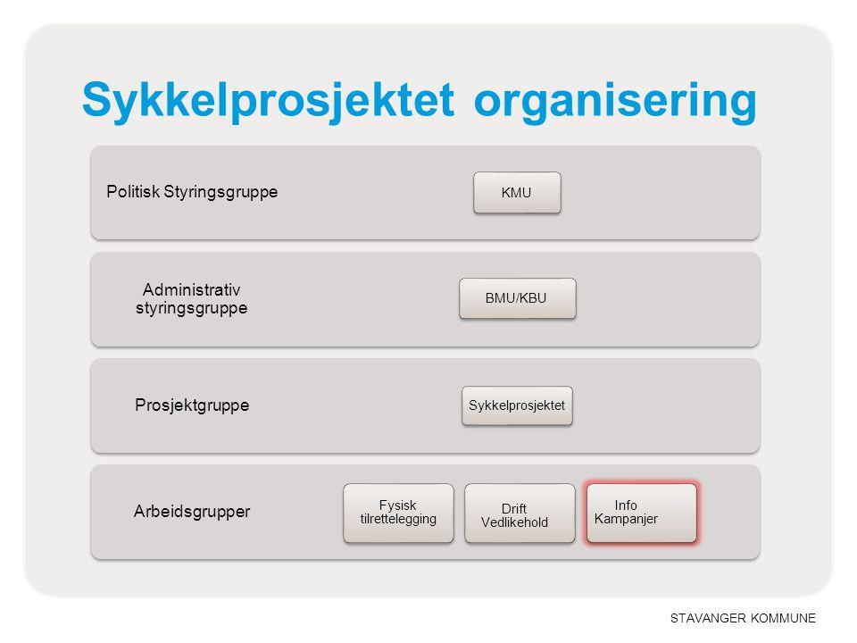 STAVANGER KOMMUNE Politisk Styringsgruppe Administrativ styringsgruppe Prosjektgruppe Arbeidsgrupper Sykkelprosjektet organisering KMU BMU/KBU Sykkelp