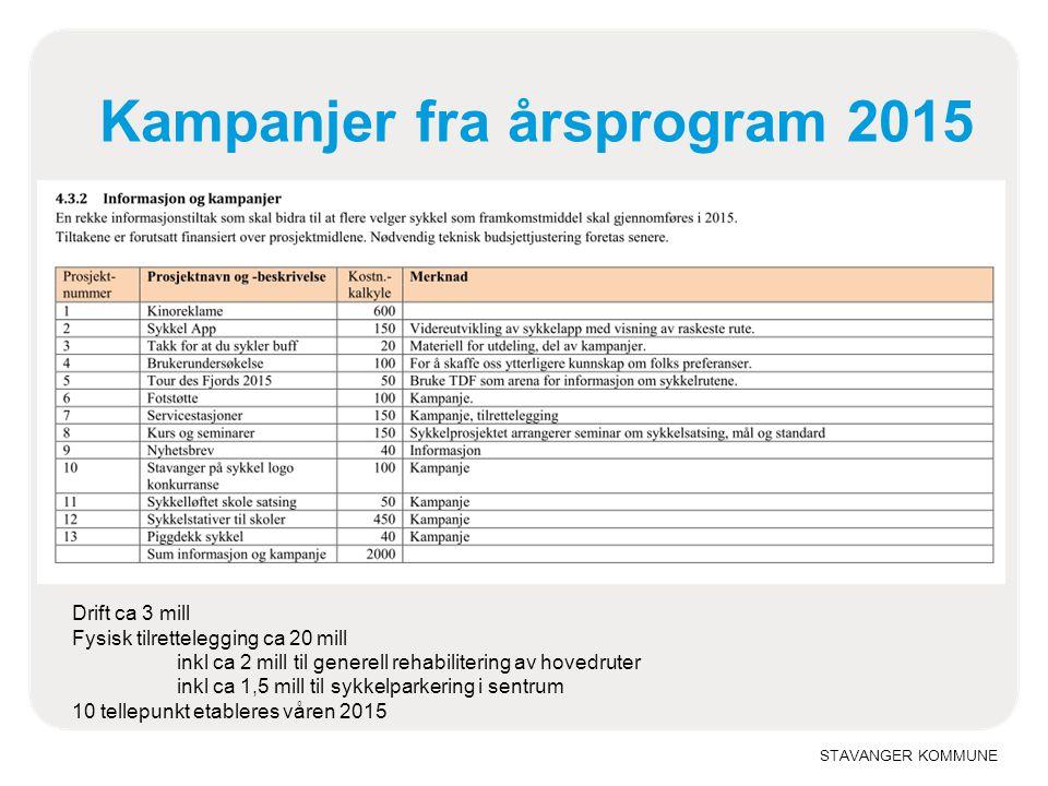 STAVANGER KOMMUNE Kampanjer fra årsprogram 2015 Drift ca 3 mill Fysisk tilrettelegging ca 20 mill inkl ca 2 mill til generell rehabilitering av hovedr