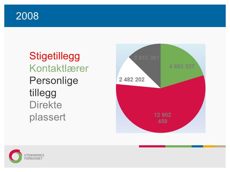 2010 Kontaktlærerordningen lokalt – reetablert på kr 11 500 60 studiepoeng utover gradskrav – 12 000 30 studiepoeng utover gradskrav – 5 000 Pro rata lærergruppene 86% Pro rata totalt Utdanningsforbundet 93% Pro rata 100% - kr 4 400 Pro rata 86% - kr 3 800 –(kr3 800 er kostnaden ved 100% stilling, snitt årslønnsvekst ligger på >kr 4 000) Utdanningsforbundet Bergens10
