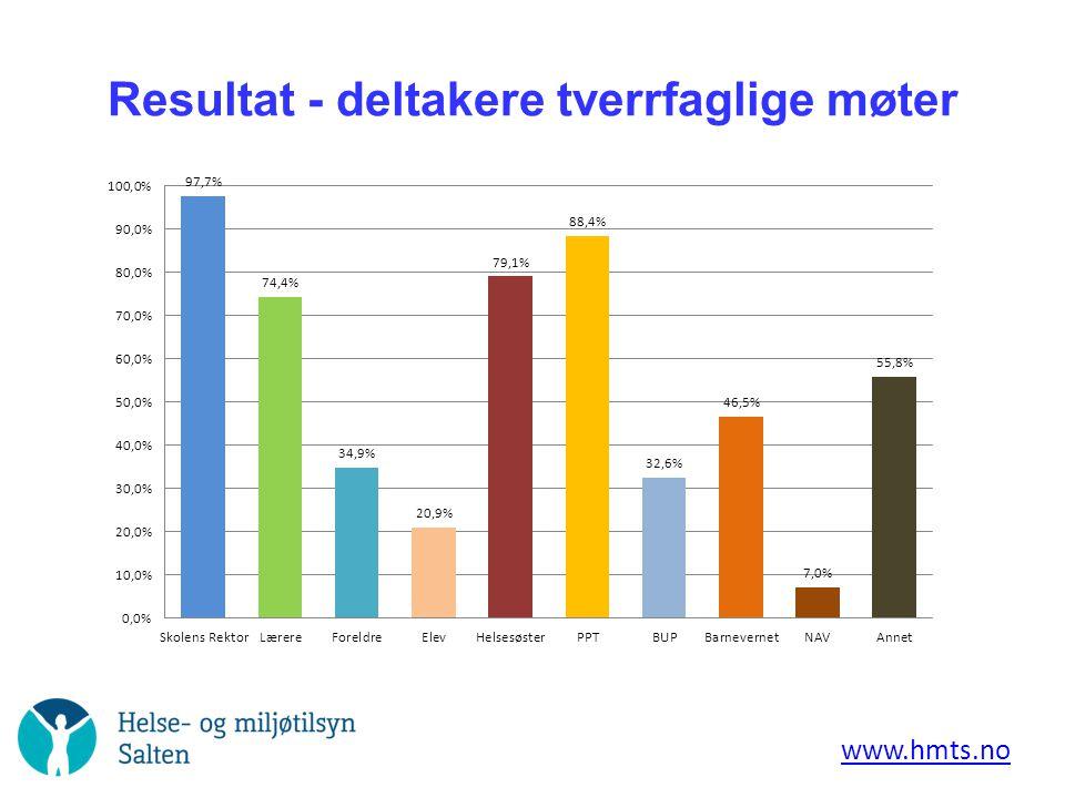 Resultat - deltakere tverrfaglige møter www.hmts.no