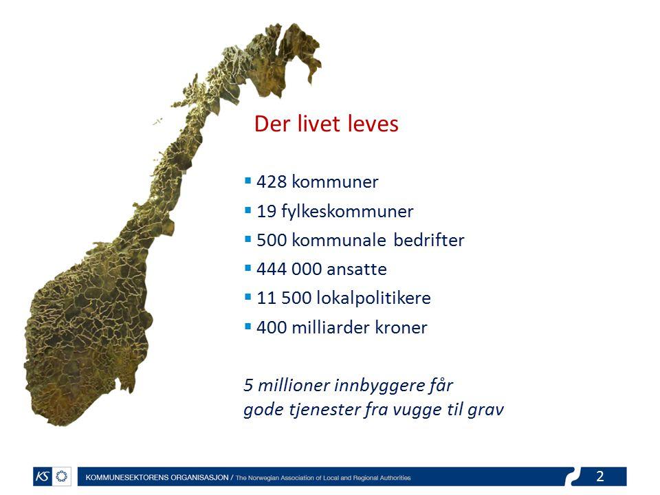 2 Der livet leves  428 kommuner  19 fylkeskommuner  500 kommunale bedrifter  444 000 ansatte  11 500 lokalpolitikere  400 milliarder kroner 5 millioner innbyggere får gode tjenester fra vugge til grav