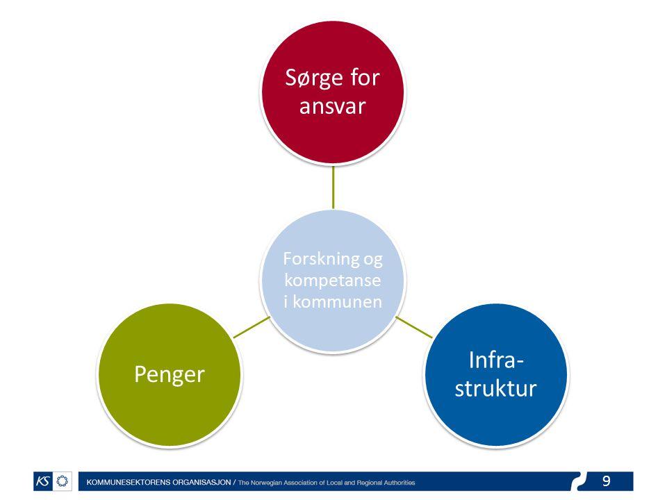 9 Forskning og kompetanse i kommunen Sørge for ansvar Infra- struktur Penger