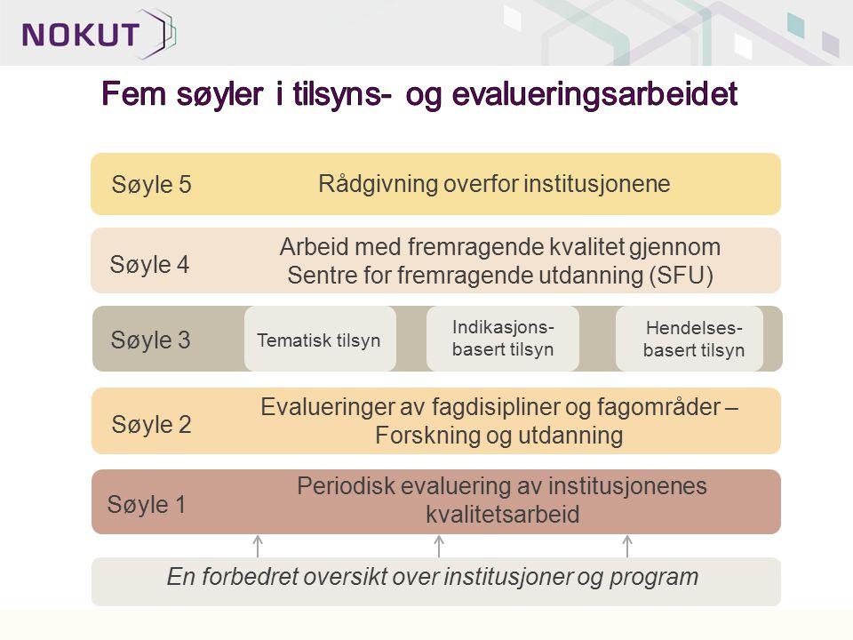 En forbedret oversikt over institusjoner og program Periodisk evaluering av institusjonenes kvalitetsarbeid Søyle 1 Evalueringer av fagdisipliner og f