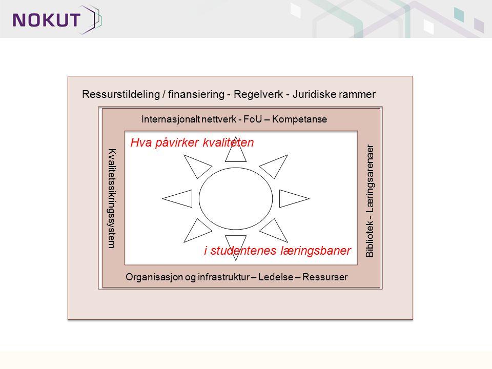 Bibliotek - Læringsarenaer Organisasjon og infrastruktur – Ledelse – Ressurser Internasjonalt nettverk - FoU – Kompetanse Kvalitetssikringssystem Ress