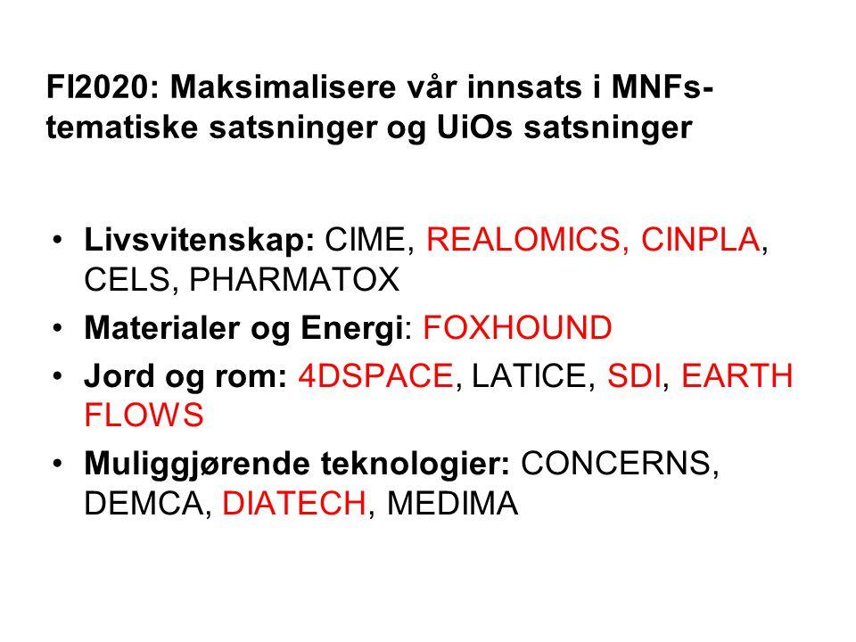 FI2020: Maksimalisere vår innsats i MNFs- tematiske satsninger og UiOs satsninger Livsvitenskap: CIME, REALOMICS, CINPLA, CELS, PHARMATOX Materialer og Energi: FOXHOUND Jord og rom: 4DSPACE, LATICE, SDI, EARTH FLOWS Muliggjørende teknologier: CONCERNS, DEMCA, DIATECH, MEDIMA