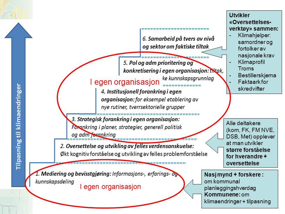Utvikler «Oversettelses- verktøy» sammen: -Klimahjelper: samordner og fortolker av nasjonale krav -Klimaprofil Troms -Bestillerskjema -Faktaark for skredvifter Nasj mynd + forskere : om kommunal planleggingshverdag Kommunene: om klimaendringer + tilpasning Alle deltakere (kom, FK, FM NVE, DSB, Met) opplever at man utvikler større forståelse for hverandre + oversettelse I egen organisasjon