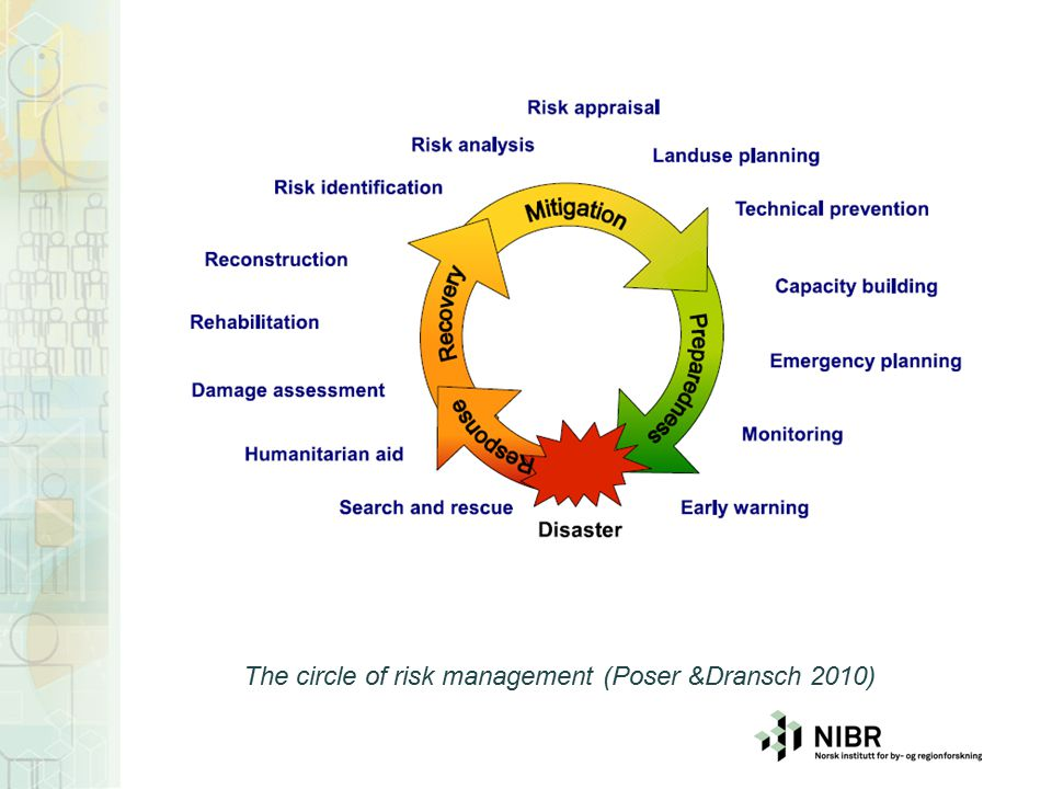 The circle of risk management (Poser &Dransch 2010)