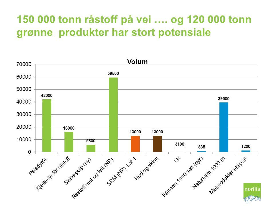 150 000 tonn råstoff på vei …. og 120 000 tonn grønne produkter har stort potensiale