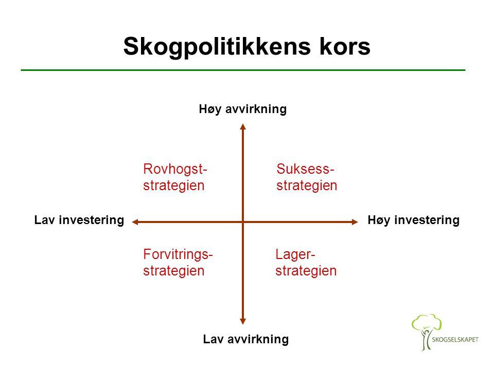 Skogpolitikkens kors Høy avvirkning Lav avvirkning Lav investeringHøy investering Rovhogst- strategien Suksess- strategien Forvitrings- strategien Lager- strategien