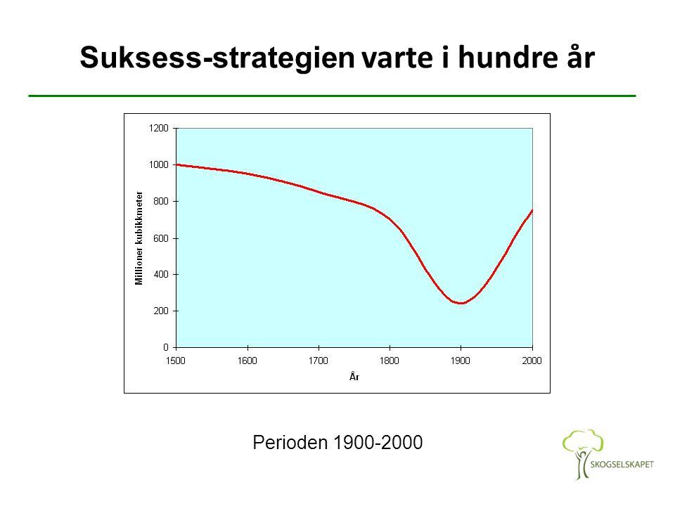 Suksess-strategien varte i hundre år Perioden 1900-2000