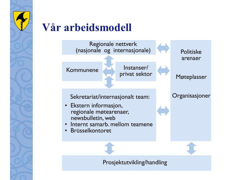 Vår arbeidsmodell