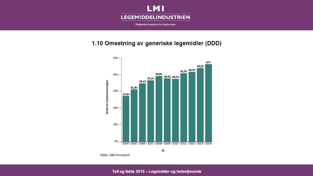 Tall og fakta 2015 – Legemidler og helsetjeneste 1.10 Omsetning av generiske legemidler (DDD)
