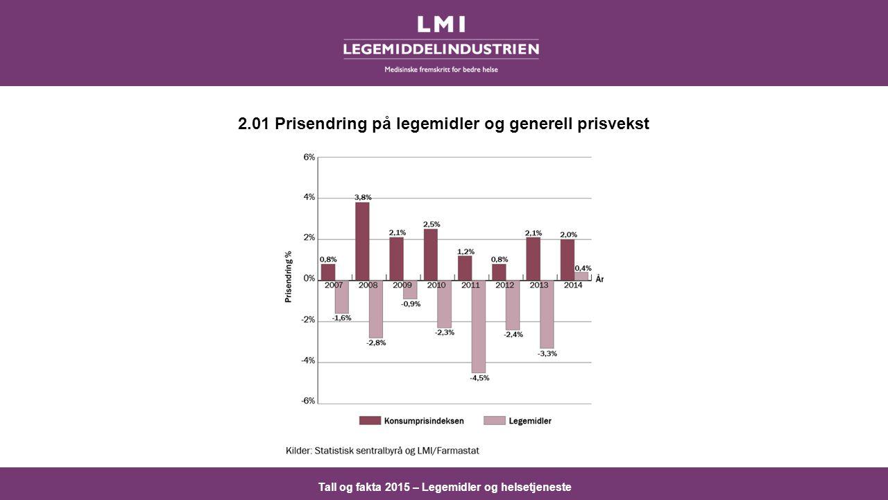 Tall og fakta 2015 – Legemidler og helsetjeneste 2.01 Prisendring på legemidler og generell prisvekst