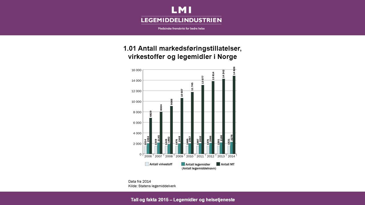 Tall og fakta 2015 – Legemidler og helsetjeneste 1.01 Antall markedsføringstillatelser, virkestoffer og legemidler i Norge