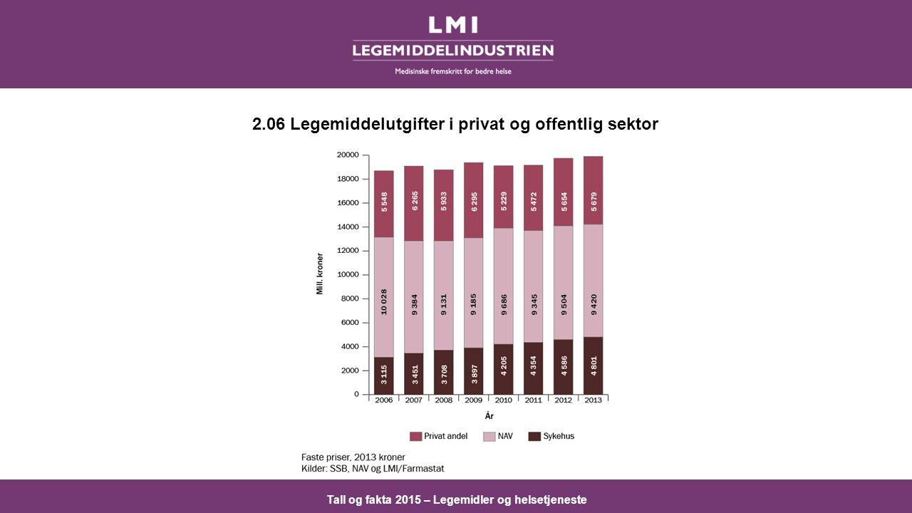 Tall og fakta 2015 – Legemidler og helsetjeneste 2.06 Legemiddelutgifter i privat og offentlig sektor
