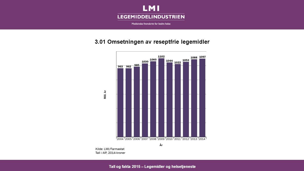 Tall og fakta 2015 – Legemidler og helsetjeneste 3.01 Omsetningen av reseptfrie legemidler