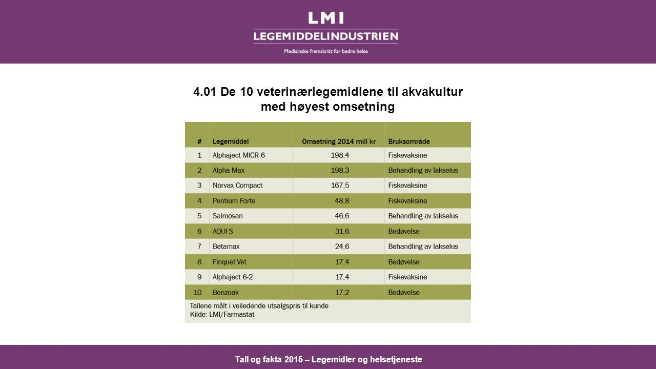 Tall og fakta 2015 – Legemidler og helsetjeneste 4.01 De 10 veterinærlegemidlene til akvakultur med høyest omsetning