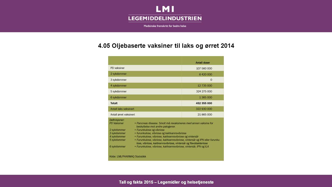 Tall og fakta 2015 – Legemidler og helsetjeneste 4.05 Oljebaserte vaksiner til laks og ørret 2014
