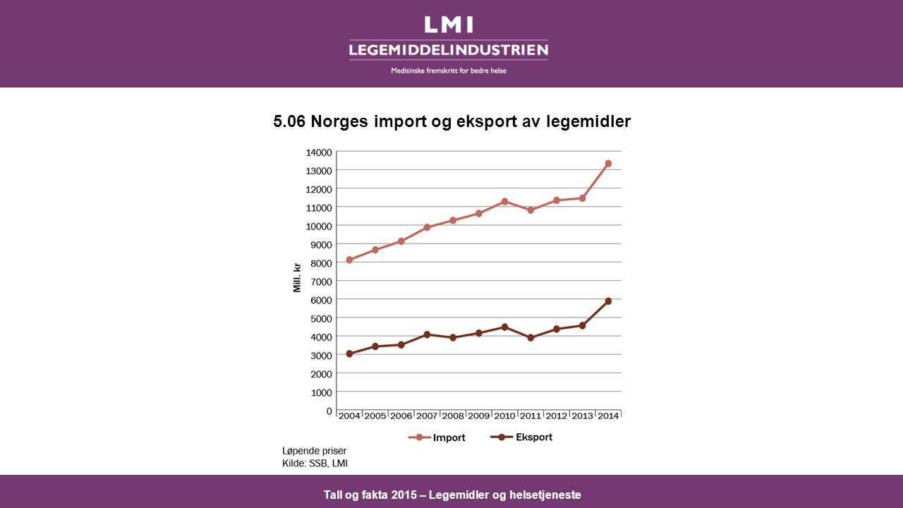 Tall og fakta 2015 – Legemidler og helsetjeneste 5.06 Norges import og eksport av legemidler