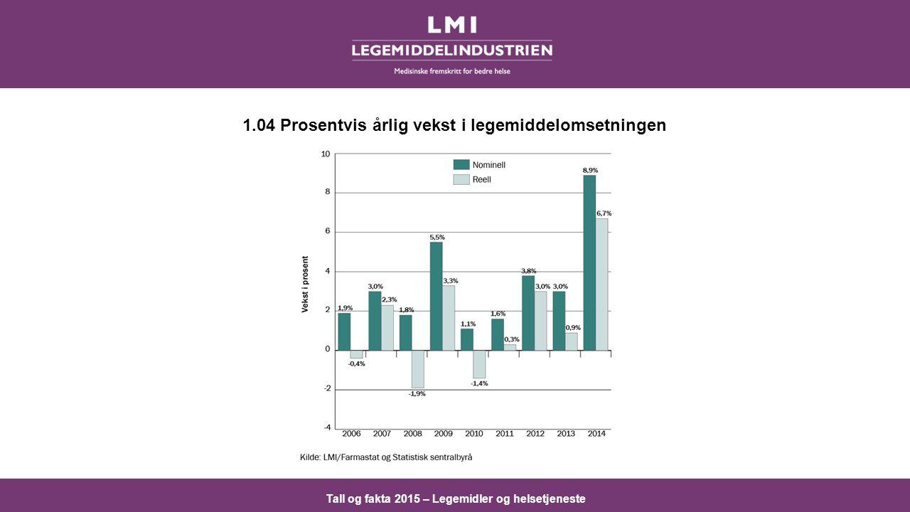 Tall og fakta 2015 – Legemidler og helsetjeneste 1.04 Prosentvis årlig vekst i legemiddelomsetningen