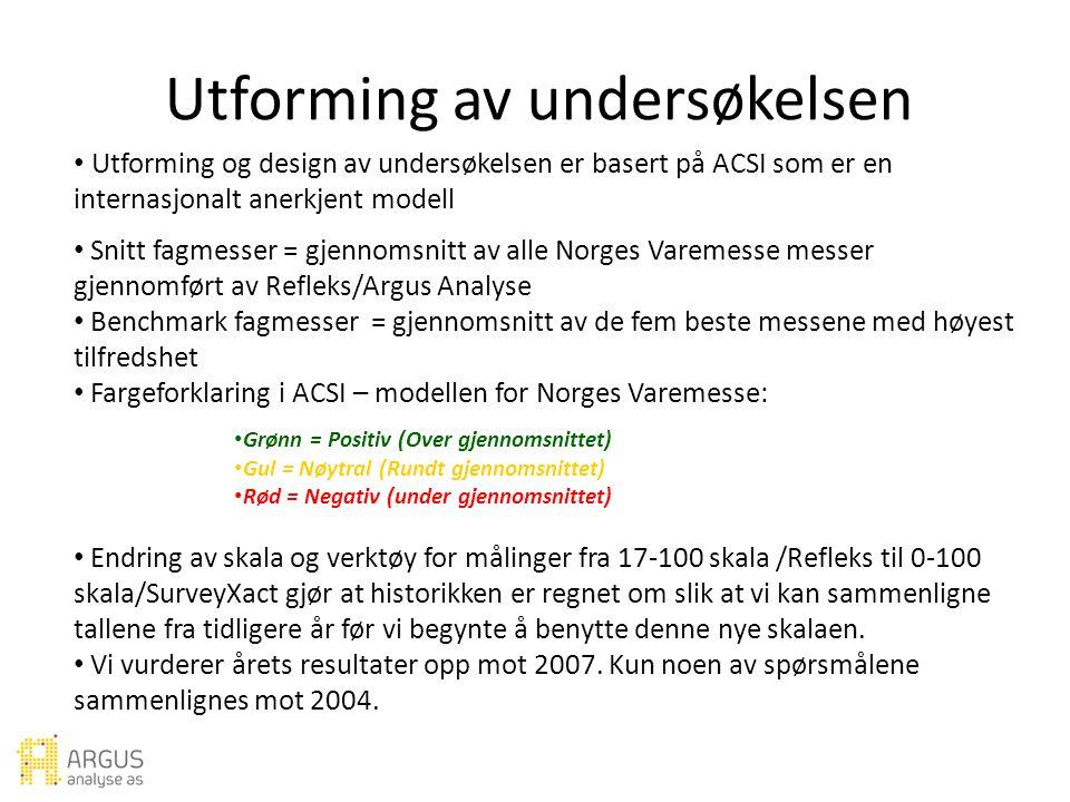 Utforming og design av undersøkelsen er basert på ACSI som er en internasjonalt anerkjent modell Snitt fagmesser = gjennomsnitt av alle Norges Varemesse messer gjennomført av Refleks/Argus Analyse Benchmark fagmesser = gjennomsnitt av de fem beste messene med høyest tilfredshet Fargeforklaring i ACSI – modellen for Norges Varemesse: Grønn = Positiv (Over gjennomsnittet) Gul = Nøytral (Rundt gjennomsnittet) Rød = Negativ (under gjennomsnittet) Endring av skala og verktøy for målinger fra 17-100 skala /Refleks til 0-100 skala/SurveyXact gjør at historikken er regnet om slik at vi kan sammenligne tallene fra tidligere år før vi begynte å benytte denne nye skalaen.