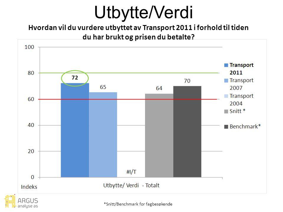 Utbytte/Verdi *Snitt/Benchmark for fagbesøkende Hvordan vil du vurdere utbyttet av Transport 2011 i forhold til tiden du har brukt og prisen du betalte