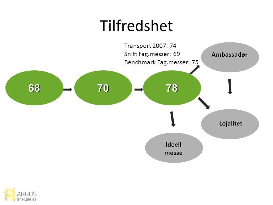 Forventning Verdi Utbytte Ambassadør Lojalitet Ideell messe Tilfredshet Transport 2007: 74 Snitt Fag.messer: 69 Benchmark Fag.messer: 75 687078