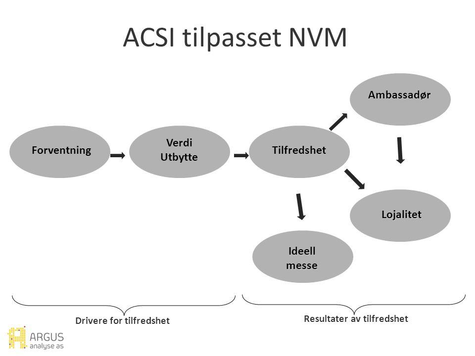 Forventning Verdi Utbytte ACSI tilpasset NVM Ambassadør Lojalitet Ideell messe Drivere for tilfredshet Resultater av tilfredshet Tilfredshet