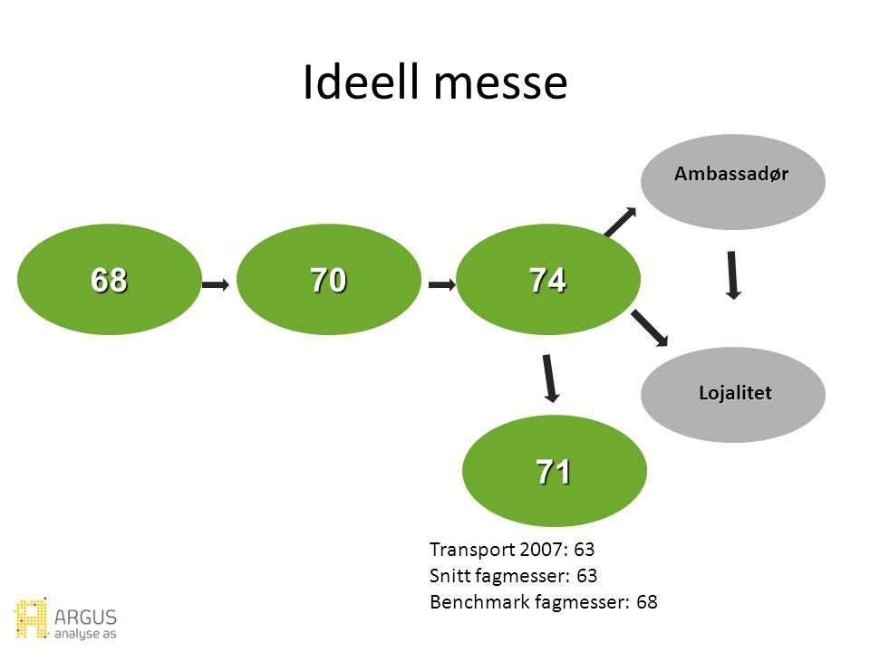 Forventning Verdi Utbytte Ambassadør Lojalitet Ideell messe Tilfredshet Ideell messe Transport 2007: 63 Snitt fagmesser: 63 Benchmark fagmesser: 68 687074 71