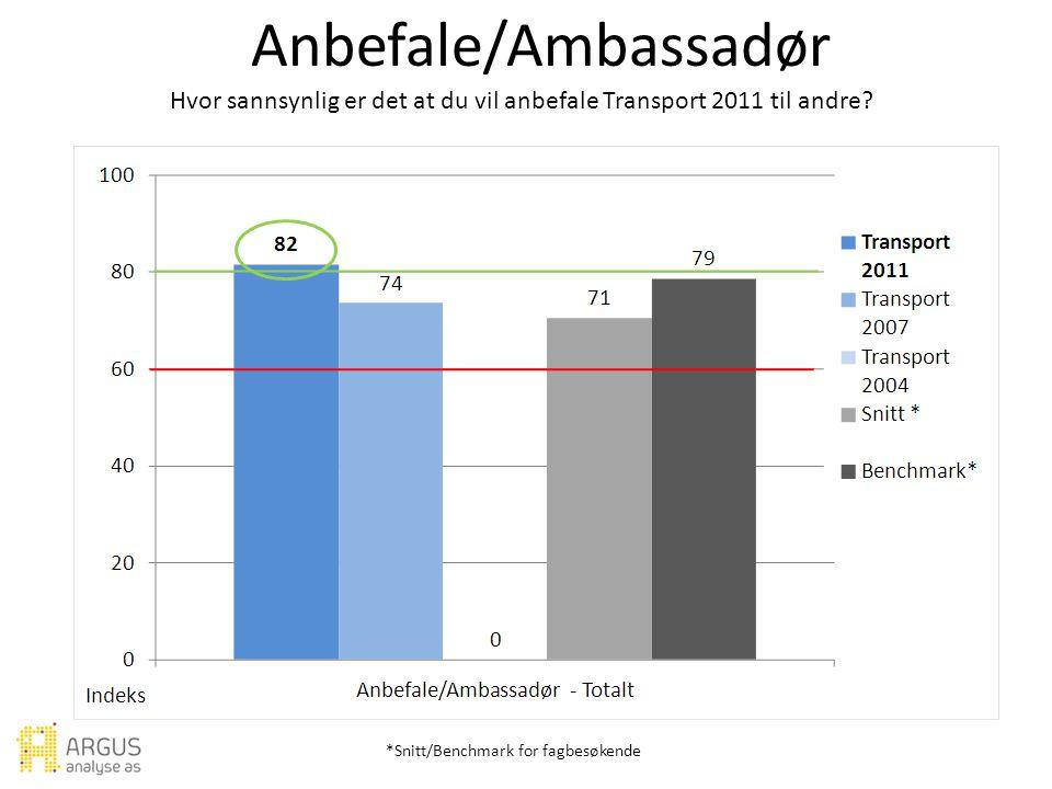 Anbefale/Ambassadør Hvor sannsynlig er det at du vil anbefale Transport 2011 til andre.