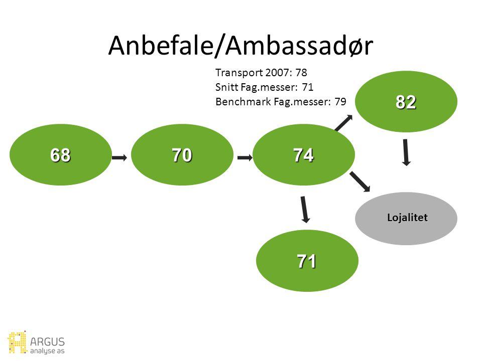 Forventning Verdi Utbytte Ambassadør Lojalitet Ideell messe Tilfredshet Anbefale/Ambassadør Transport 2007: 78 Snitt Fag.messer: 71 Benchmark Fag.messer: 79 82 687074 71