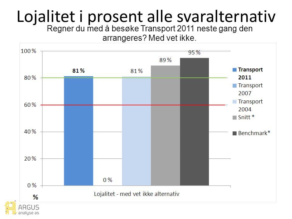 Lojalitet i prosent alle svaralternativ Regner du med å besøke Transport 2011 neste gang den arrangeres.