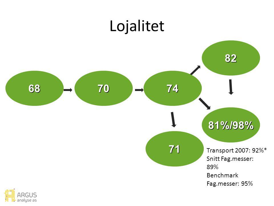 Forventning Verdi Utbytte Ambassadør Lojalitet Ideell messe Tilfredshet Lojalitet Transport 2007: 92%* Snitt Fag.messer: 89% Benchmark Fag.messer: 95% 81%/98% 82 687074 71