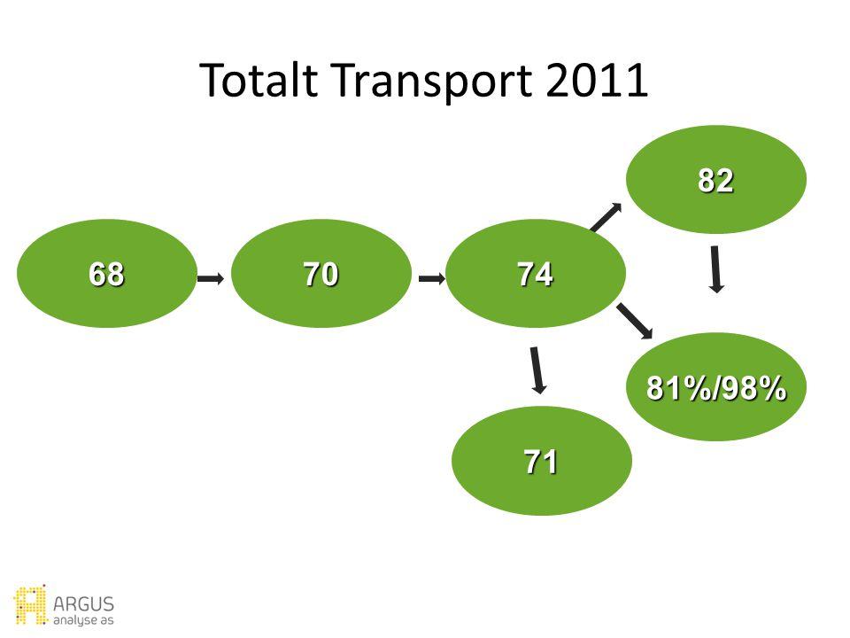 Forventning Verdi Utbytte Ambassadør Lojalitet Ideell messe Tilfredshet Totalt Transport 2011 81%/98% 82 687074 71