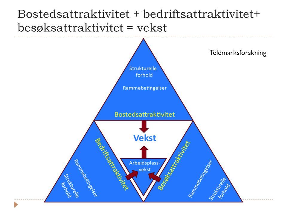 Bostedsattraktivitet + bedriftsattraktivitet+ besøksattraktivitet = vekst Telemarksforskning