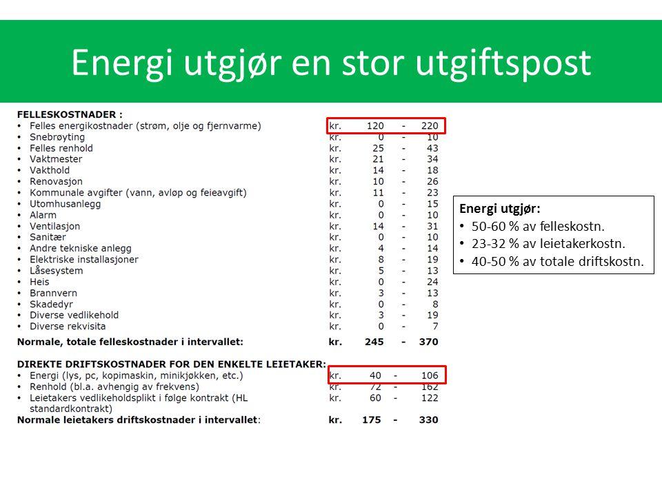Energi utgjør: 50-60 % av felleskostn. 23-32 % av leietakerkostn. 40-50 % av totale driftskostn. Energi utgjør en stor utgiftspost
