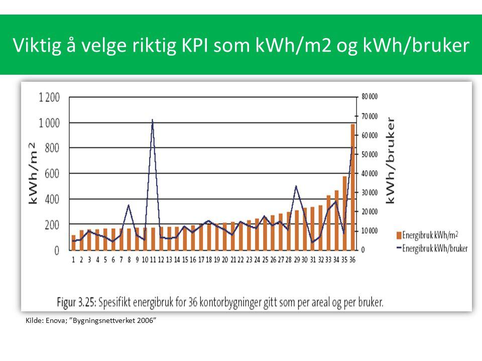 """Hva bruker vi energi på i bygg? Kilde: Enova; """"Bygningsnettverket 2006"""" Viktig å velge riktig KPI som kWh/m2 og kWh/bruker"""