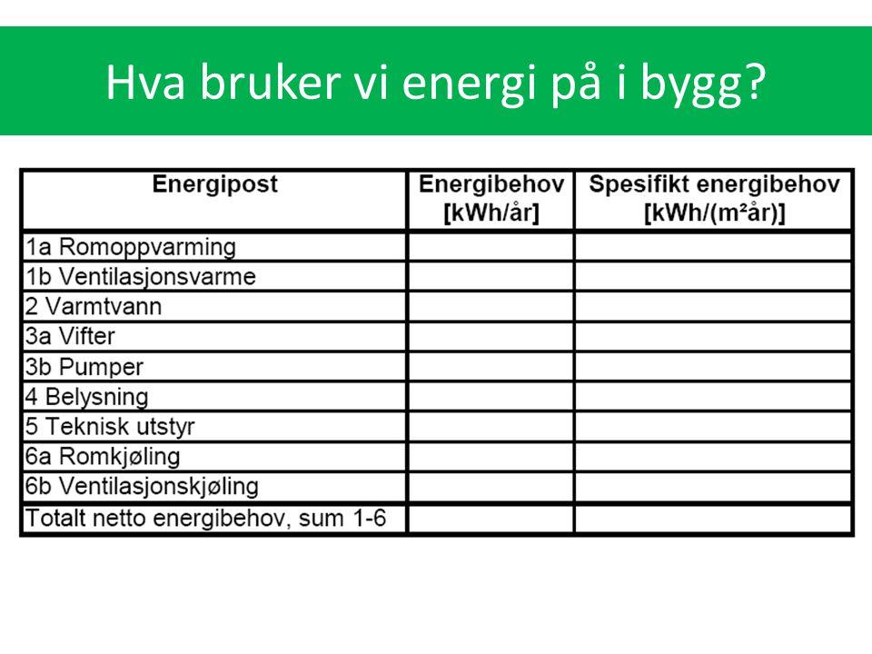 Hva bruker vi energi på i bygg?
