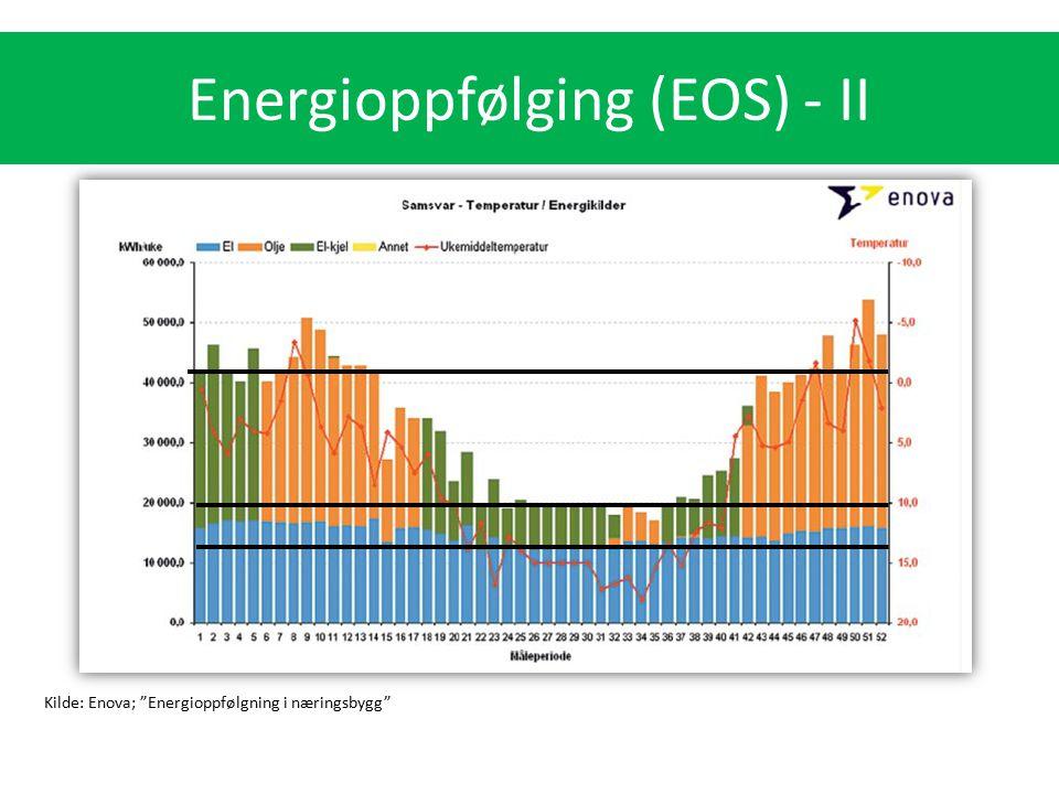 """Energibruk (kWh/m2) for ulike bygningskategorier Kilde: Enova; """"Energioppfølgning i næringsbygg"""" Energioppfølging (EOS) - II"""