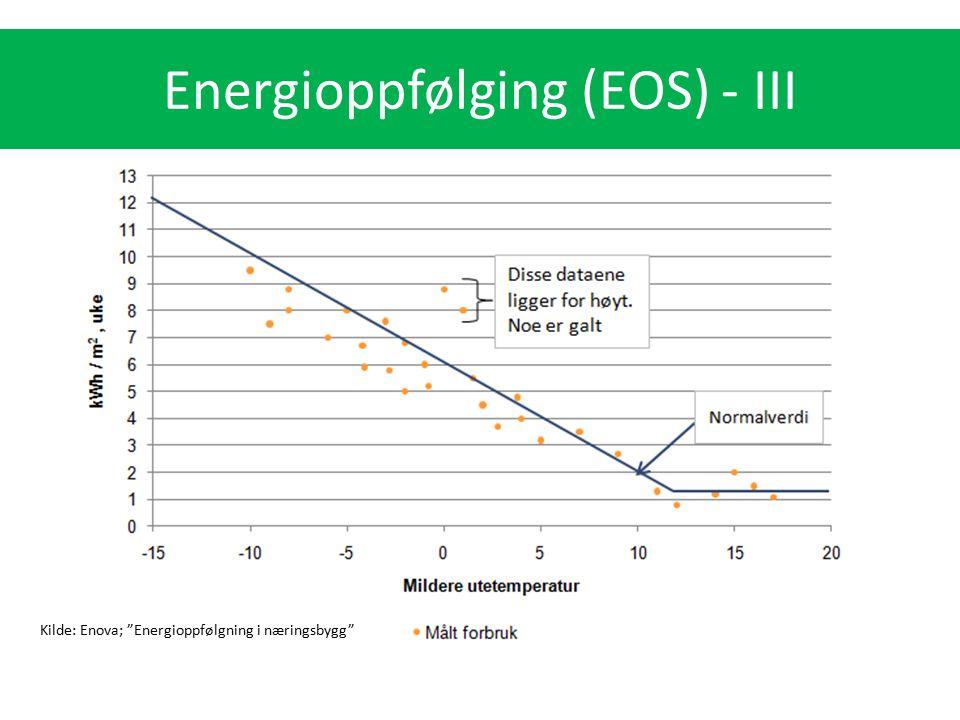 """Kilde: Enova; """"Energioppfølgning i næringsbygg"""" Energioppfølging (EOS) - III"""