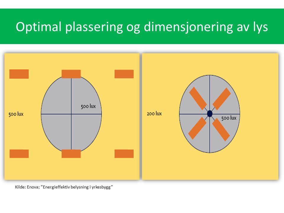 """Optimal plassering og dimensjonering av lys Kilde: Enova; """"Energieffektiv belysning i yrkesbygg"""""""