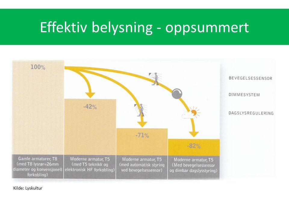 Kilde: Lyskultur Effektiv belysning - oppsummert