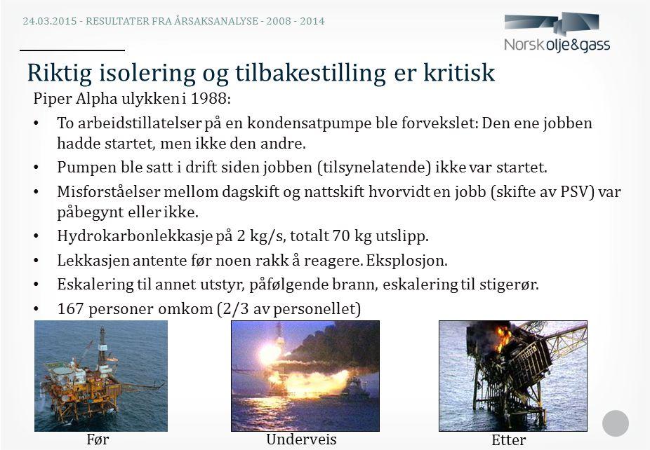 Hydrokarbonlekkasjer på norsk sokkel over 0,1 kg/s i perioden 2008 – 2014 n=77 De fleste lekkasjer skjer ved arbeid på HC-førende utstyr i driftsfasen.