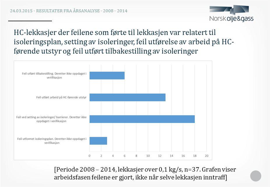 HC-lekkasjer der feilene som førte til lekkasjen var relatert til isoleringsplan, setting av isoleringer, feil utførelse av arbeid på HC- førende utstyr og feil utført tilbakestilling av isoleringer [Periode 2008 – 2014, lekkasjer over 0,1 kg/s, n=37.