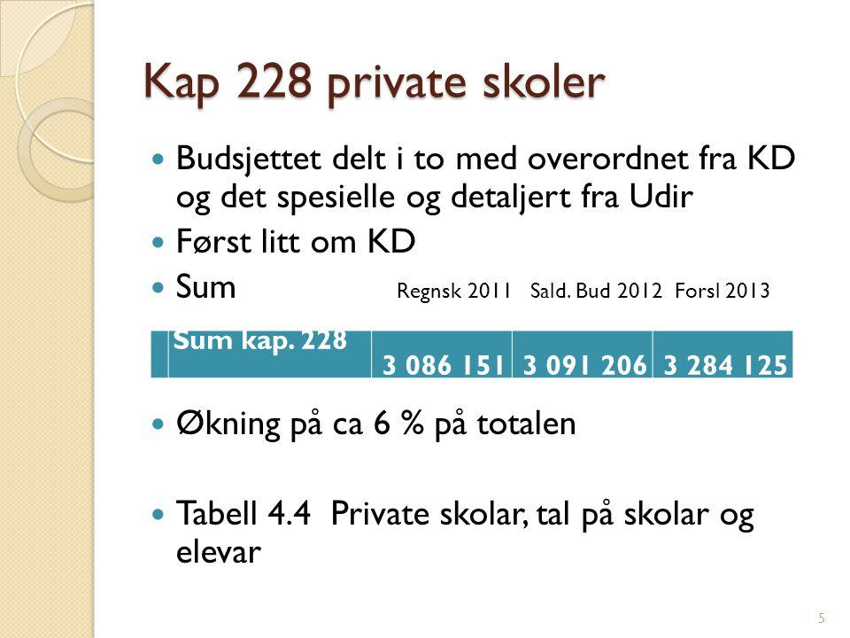 Kap 228 private skoler Budsjettet delt i to med overordnet fra KD og det spesielle og detaljert fra Udir Først litt om KD Sum Regnsk 2011 Sald.