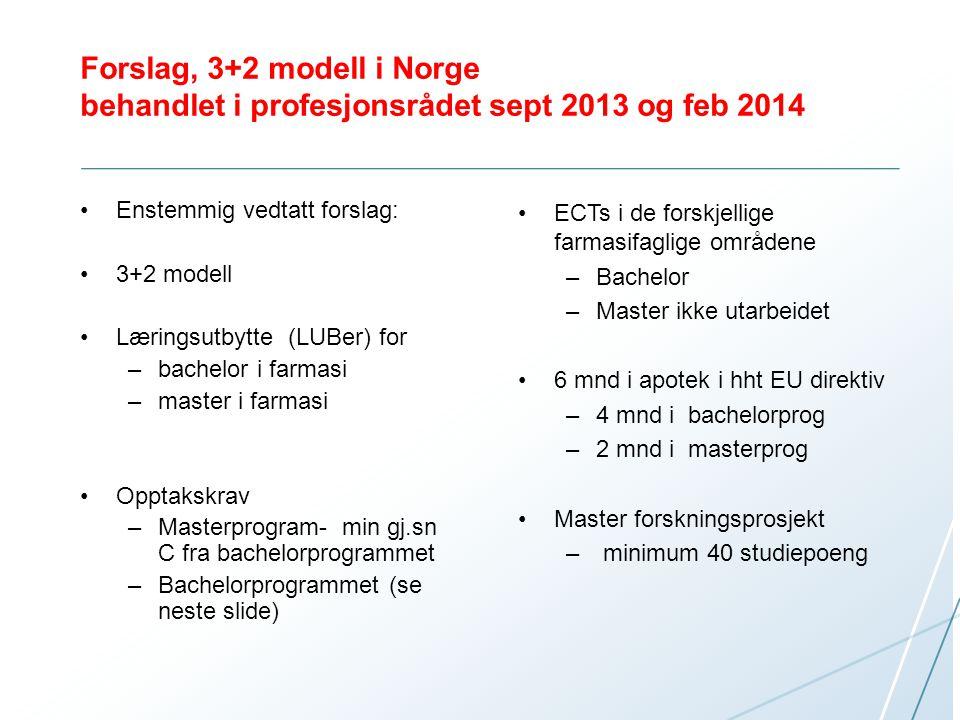 Forslag, 3+2 modell i Norge behandlet i profesjonsrådet sept 2013 og feb 2014 Enstemmig vedtatt forslag: 3+2 modell Læringsutbytte (LUBer) for –bachel