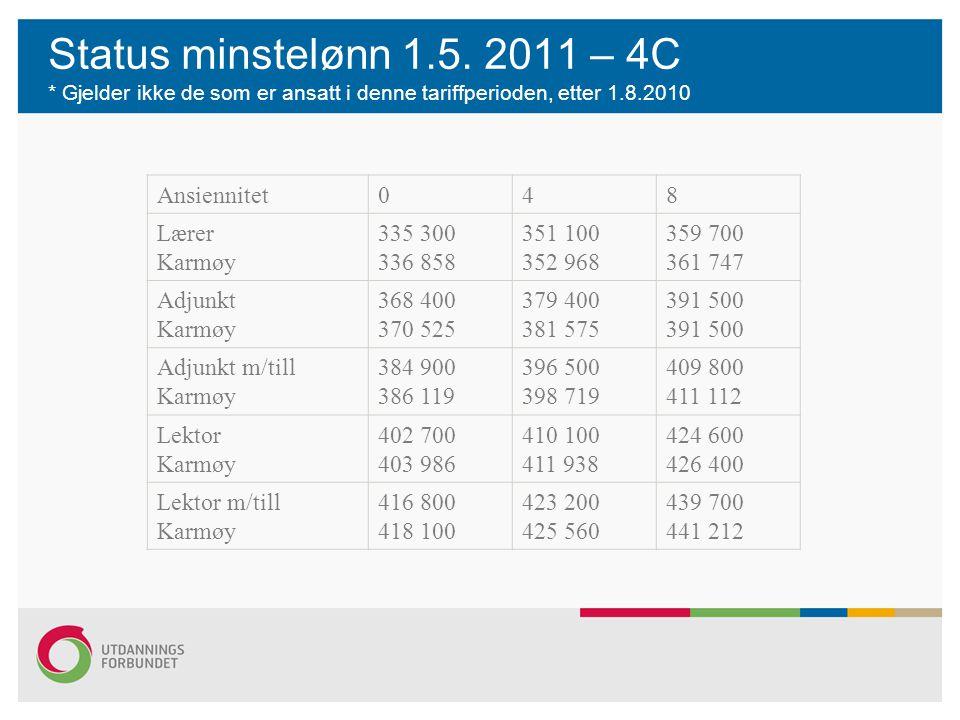 Status minstelønn 1.5. 2011 – 4C * Gjelder ikke de som er ansatt i denne tariffperioden, etter 1.8.2010 Ansiennitet048 Lærer Karmøy 335 300 336 858 35