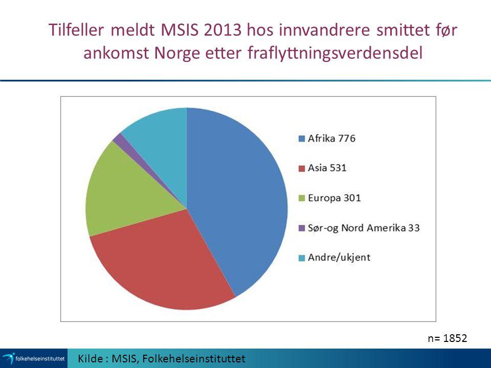 Tilfeller meldt MSIS 2013 hos innvandrere smittet før ankomst Norge etter fraflyttningsverdensdel Kilde : MSIS, Folkehelseinstituttet n= 1852