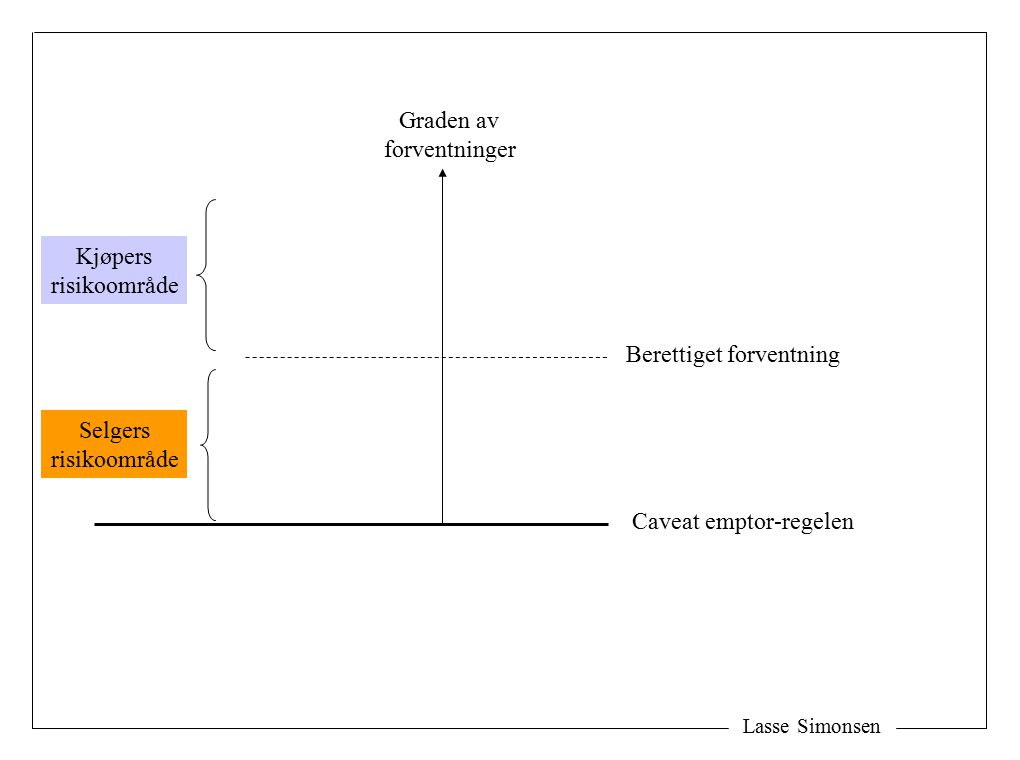 Lasse Simonsen Graden av forventninger Caveat emptor-regelen Berettiget forventning Selgers risikoområde Kjøpers risikoområde
